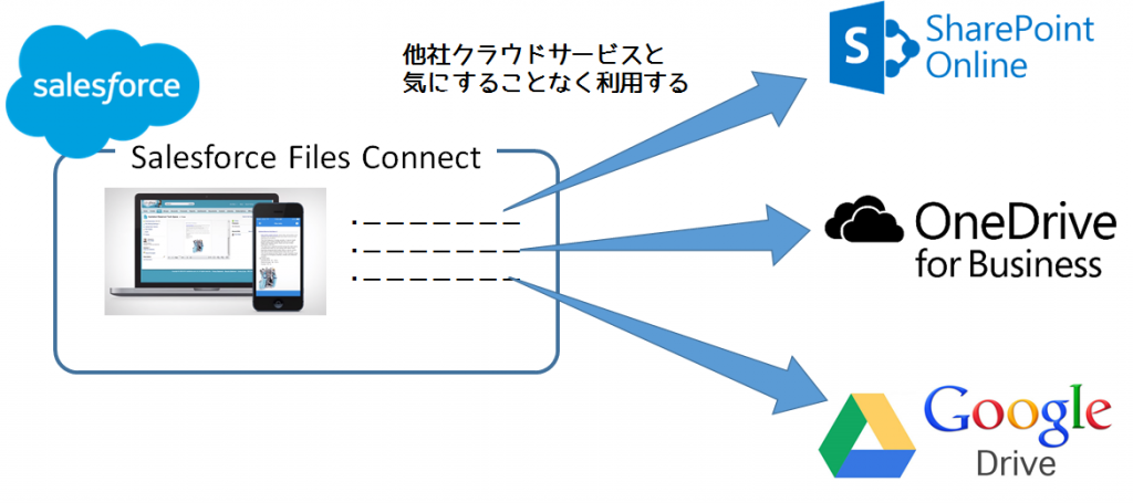 Salesforce_Files_Connect