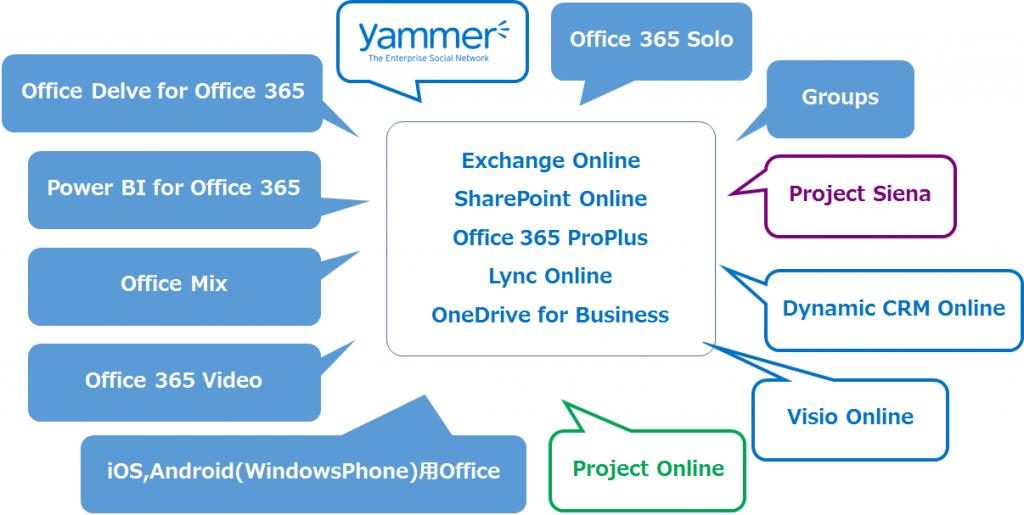 o365_BaseService2