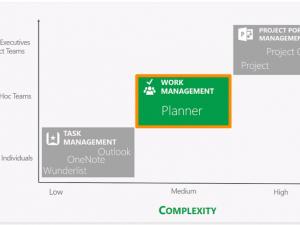 マイクロソフトが考えるタスク、プロジェクト管理製品の位置づけ
