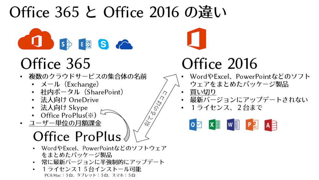 office365-office2016
