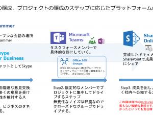 Office 365 のコミュニケーションツールは Teams で決まり!