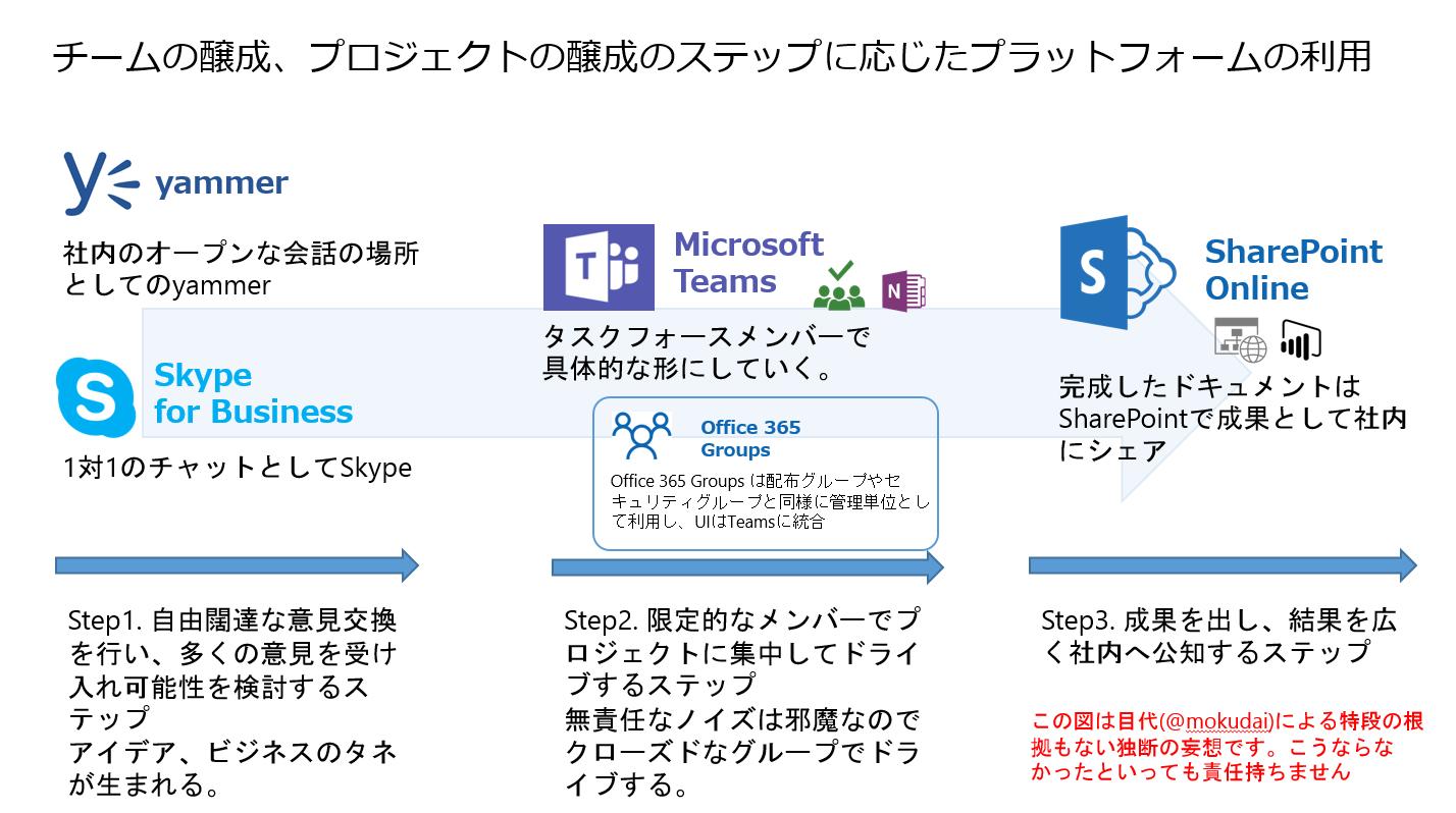 office 365 のコミュニケーションツールは teams で決まり もくだい