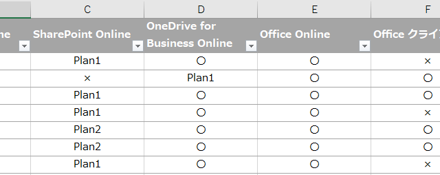 Office 365 各プランの機能一覧